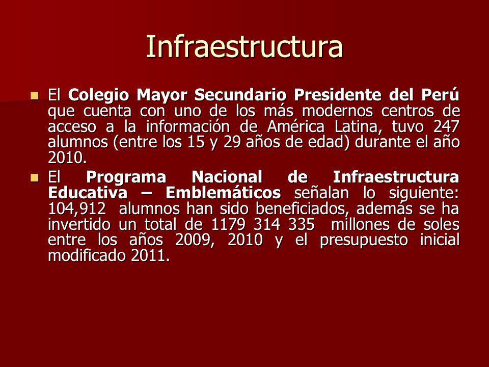 Infraestructura El Colegio Mayor Secundario Presidente del Perú que cuenta con uno de los más modernos centros de acceso a la información de América L