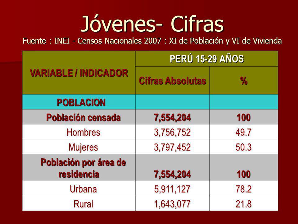 Jóvenes- Cifras Fuente : INEI - Censos Nacionales 2007 : XI de Población y VI de Vivienda VARIABLE / INDICADOR PERÚ 15-29 AÑOS Cifras Absolutas % POBL