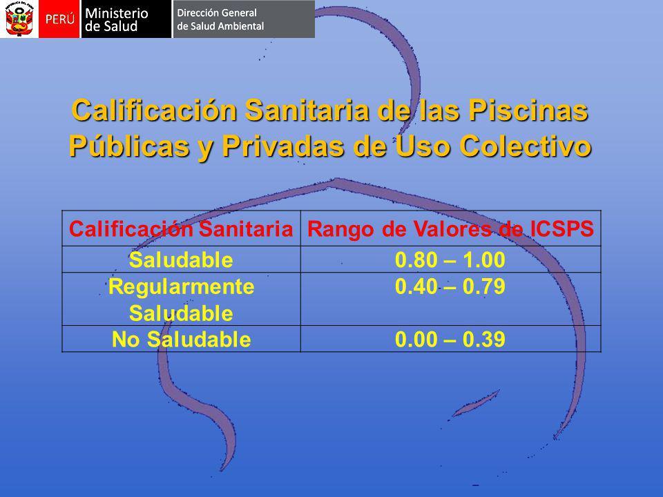 Calificación Sanitaria de las Piscinas Públicas y Privadas de Uso Colectivo Calificación SanitariaRango de Valores de ICSPS Saludable0.80 – 1.00 Regularmente Saludable 0.40 – 0.79 No Saludable0.00 – 0.39