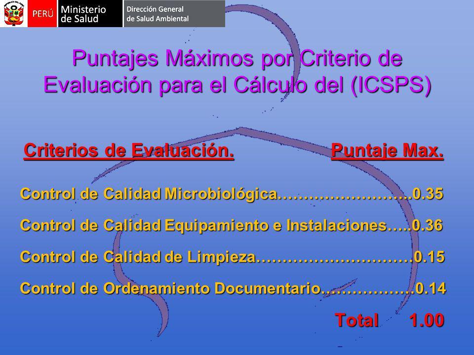 Puntajes Máximos por Criterio de Evaluación para el Cálculo del (ICSPS) Control de Calidad Microbiológica……………………..0.35 Control de Calidad Equipamiento e Instalaciones…..0.36 Control de Calidad de Limpieza…………………………0.15 Control de Ordenamiento Documentario………………0.14 Criterios de Evaluación.