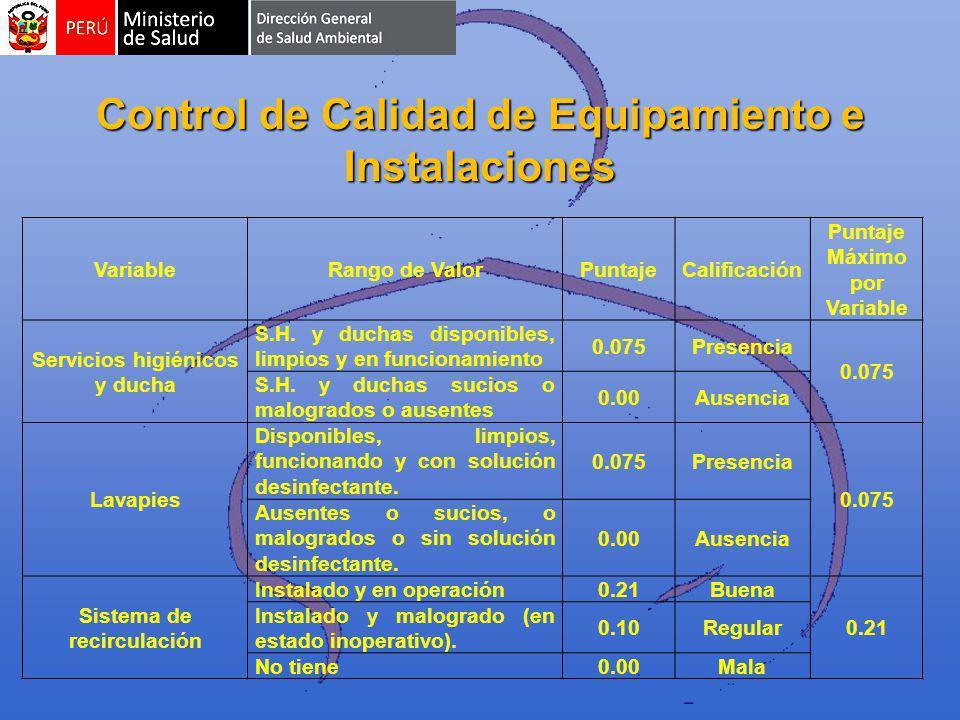Control de Calidad de Equipamiento e Instalaciones VariableRango de ValorPuntajeCalificación Puntaje Máximo por Variable Servicios higiénicos y ducha S.H.