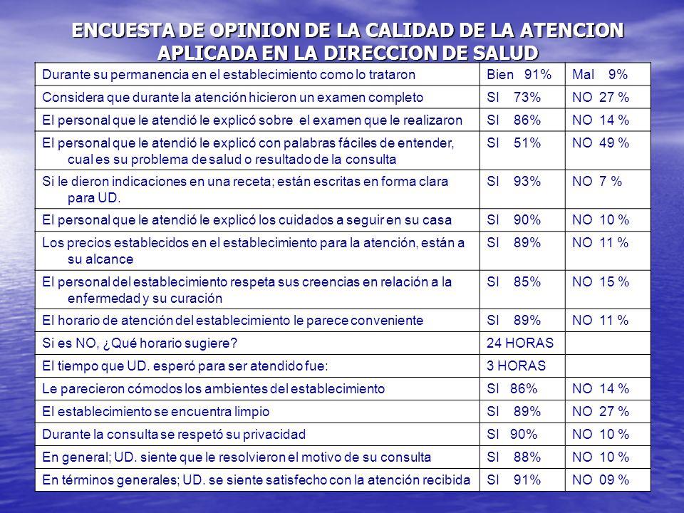ENCUESTA DE OPINION DE LA CALIDAD DE LA ATENCION APLICADA EN LA DIRECCION DE SALUD CAJAMARCA II CHOTA 2003 Durante su permanencia en el establecimient