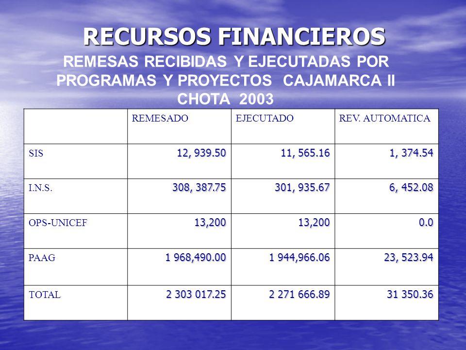 RECURSOS FINANCIEROS REMESAS RECIBIDAS Y EJECUTADAS POR PROGRAMAS Y PROYECTOS CAJAMARCA II CHOTA 2003 REMESADOEJECUTADOREV. AUTOMATICA SIS 12, 939.50