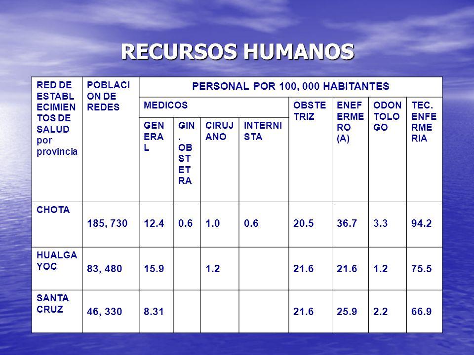 RECURSOS HUMANOS RED DE ESTABL ECIMIEN TOS DE SALUD por provincia POBLACI ON DE REDES PERSONAL POR 100, 000 HABITANTES MEDICOSOBSTE TRIZ ENEF ERME RO