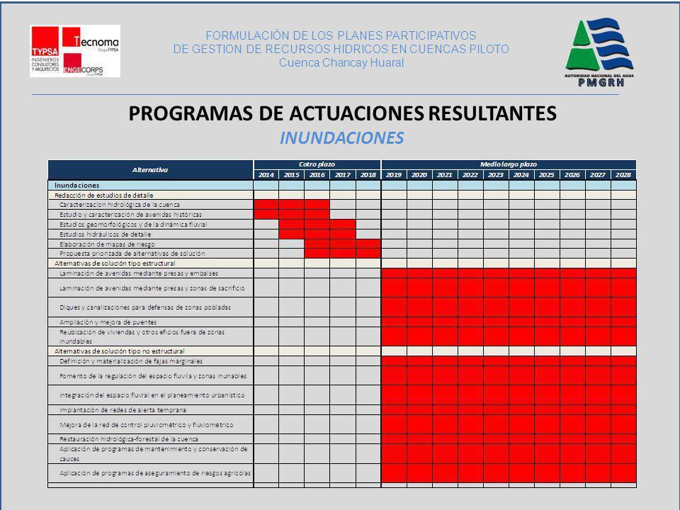 FORMULACIÓN DE LOS PLANES PARTICIPATIVOS DE GESTION DE RECURSOS HIDRICOS EN CUENCAS PILOTO Cuenca Chancay Huaral PROGRAMAS DE ACTUACIONES RESULTANTES
