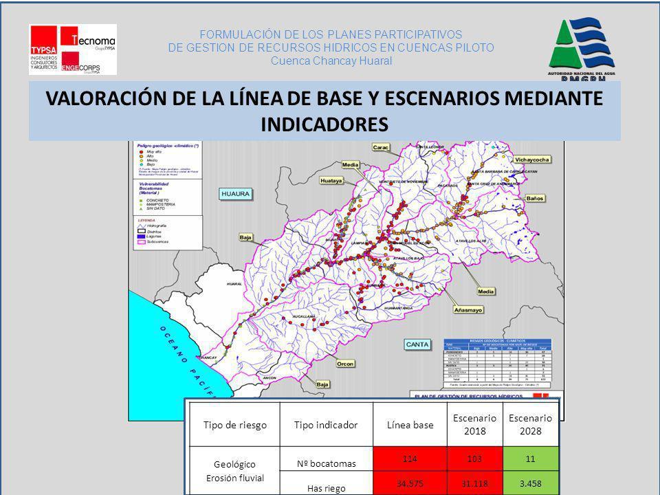 FORMULACIÓN DE LOS PLANES PARTICIPATIVOS DE GESTION DE RECURSOS HIDRICOS EN CUENCAS PILOTO Cuenca Chancay Huaral Tipo de riesgoTipo indicadorLínea bas