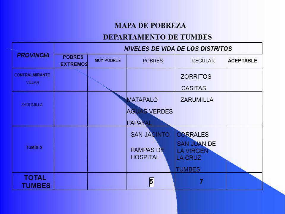 MAPA DE POBREZA DEPARTAMENTO DE TUMBES NIVELES DE VIDA DE LOS DISTRITOS 1/ POBRES EXTREMOS MUY POBRES POBRESREGULARACEPTABLE ZORRITOS CASITAS ZARUMILLA MATAPALOZARUMILLA AGUAS VERDES PAPAYAL TUMBES SAN JACINTOCORRALES PAMPAS DE HOSPITAL SAN JUAN DE LA VIRGEN LA CRUZ TUMBES TOTAL TUMBES 5 7 PROVINCIA 1/ CONTRALMIRANTE VILLAR