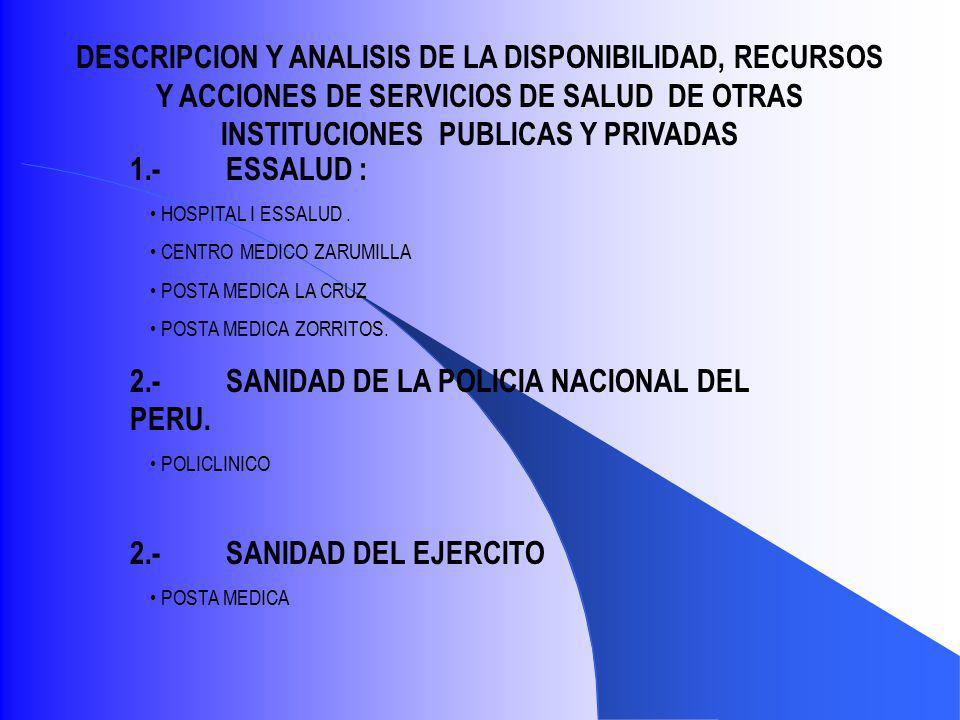 DESCRIPCION Y ANALISIS DE LA DISPONIBILIDAD, RECURSOS Y ACCIONES DE SERVICIOS DE SALUD DE OTRAS INSTITUCIONES PUBLICAS Y PRIVADAS 1.-ESSALUD : HOSPITAL I ESSALUD.
