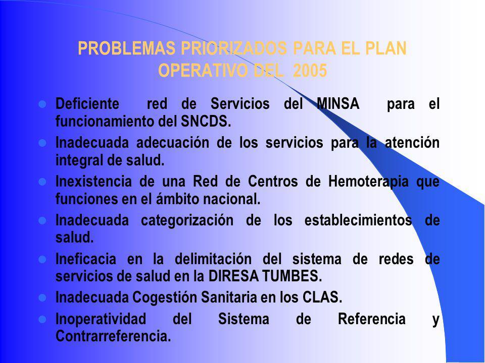 PROBLEMAS PRIORIZADOS PARA EL PLAN OPERATIVO DEL 2005 Deficiente red de Servicios del MINSA para el funcionamiento del SNCDS. Inadecuada adecuación de