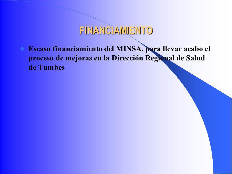 Escaso financiamiento del MINSA, para llevar acabo el proceso de mejoras en la Dirección Regional de Salud de Tumbes FINANCIAMIENTO