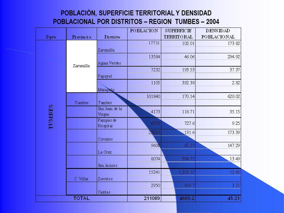 POBLACIÓN, SUPERFICIE TERRITORIAL Y DENSIDAD POBLACIONAL POR DISTRITOS – REGION TUMBES – 2004