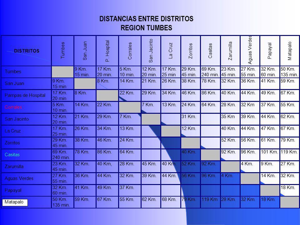 DISTRITOS Tumbes Ssn Juan P. Hospital Corrales San Jacinto La Cruz Zorritos Casitas Zarumilla Aguas Verdes Papayal Matapalo 9 Km.17 Km.5 Km.12 Km.17 K