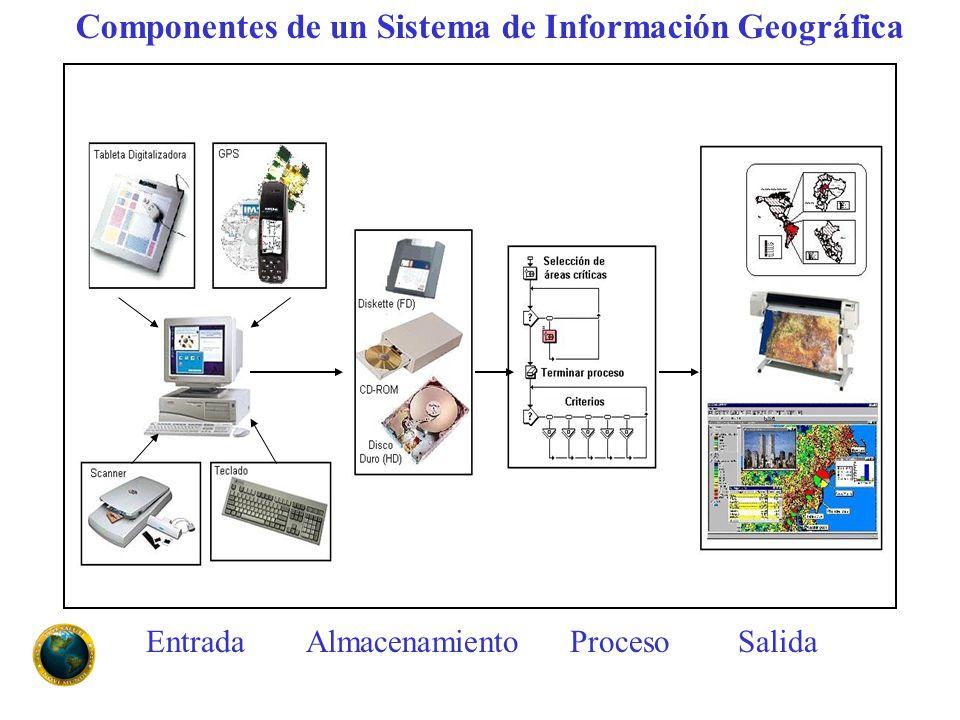 Componentes de un Sistema de Información Geográfica EntradaAlmacenamientoProcesoSalida