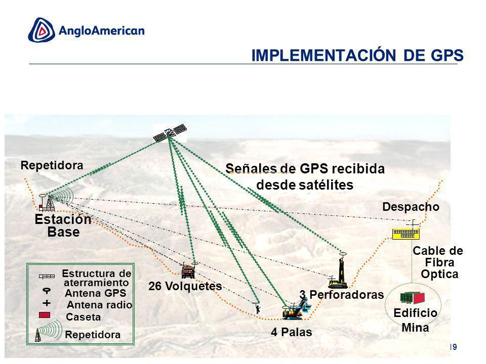 19 Edificio Mina Cable de Fibra Optica 26 Volquetes 4 Palas Despacho 3 Perforadoras Repetidora Señales de GPS recibida desde satélites Antena radio An