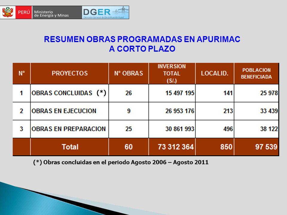 RESUMEN OBRAS PROGRAMADAS EN APURIMAC A CORTO PLAZO (*) Obras concluidas en el periodo Agosto 2006 – Agosto 2011 (*)