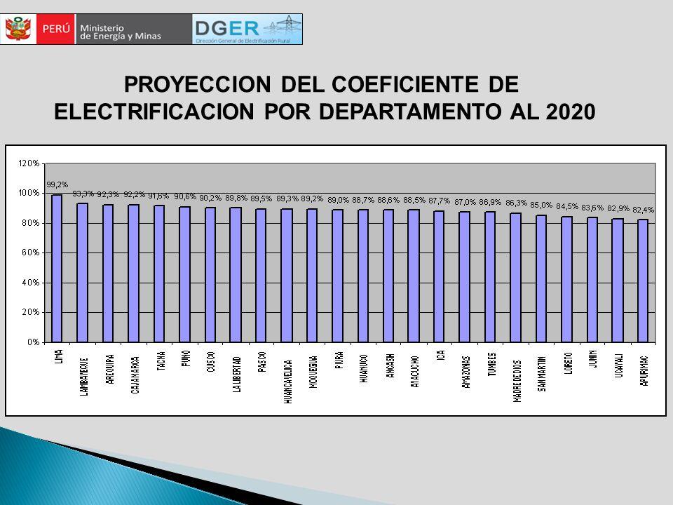 PROYECCION DEL COEFICIENTE DE ELECTRIFICACION POR DEPARTAMENTO AL 2020