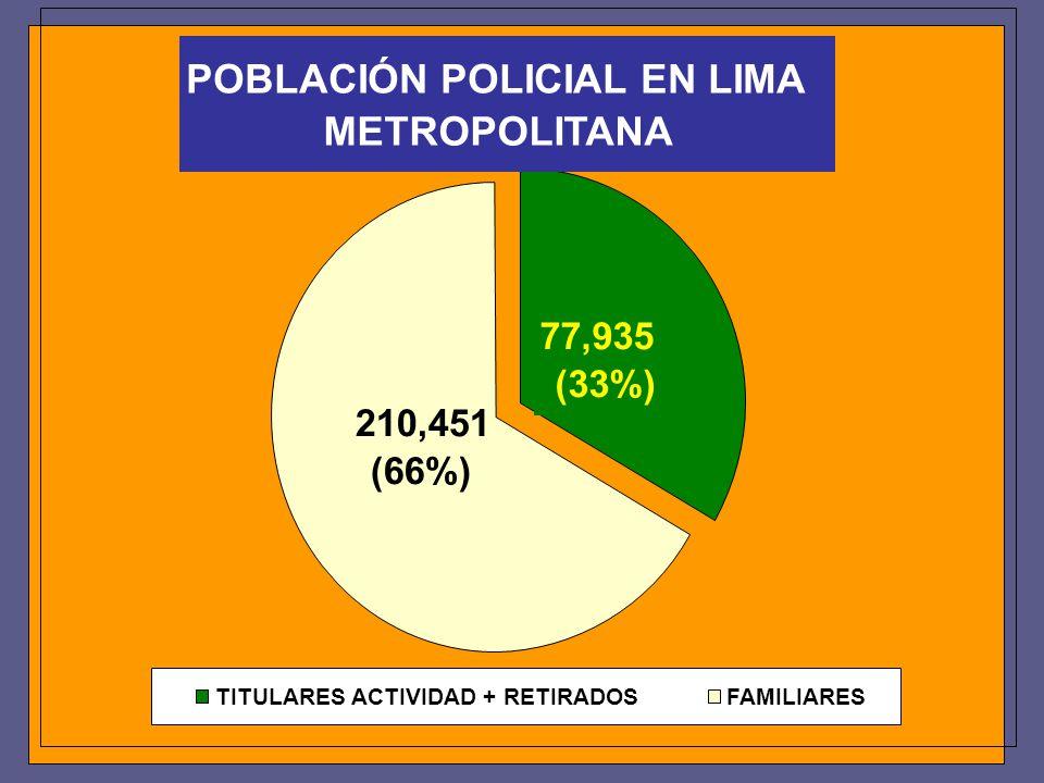 POBLACIÓN POLICIAL EN LIMA METROPOLITANA 210,451 (66%) 77,935 (33%) TITULARES ACTIVIDAD + RETIRADOSFAMILIARES