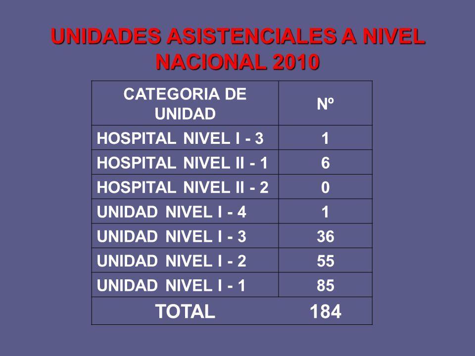 CATEGORIA DE UNIDAD Nº HOSPITAL NIVEL I - 31 HOSPITAL NIVEL II - 16 HOSPITAL NIVEL II - 20 UNIDAD NIVEL I - 41 UNIDAD NIVEL I - 336 UNIDAD NIVEL I - 255 UNIDAD NIVEL I - 185 TOTAL184 UNIDADES ASISTENCIALES A NIVEL NACIONAL 2010
