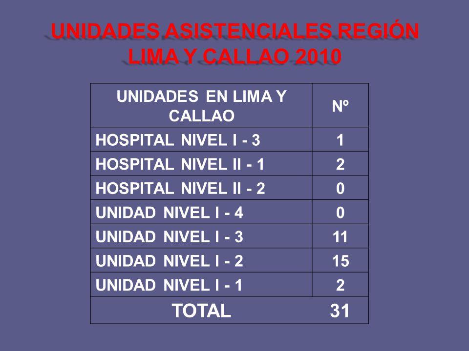 UNIDADES EN LIMA Y CALLAO Nº HOSPITAL NIVEL I - 31 HOSPITAL NIVEL II - 12 HOSPITAL NIVEL II - 20 UNIDAD NIVEL I - 40 UNIDAD NIVEL I - 311 UNIDAD NIVEL I - 215 UNIDAD NIVEL I - 12 TOTAL31 UNIDADES ASISTENCIALES REGIÓN LIMA Y CALLAO 2010