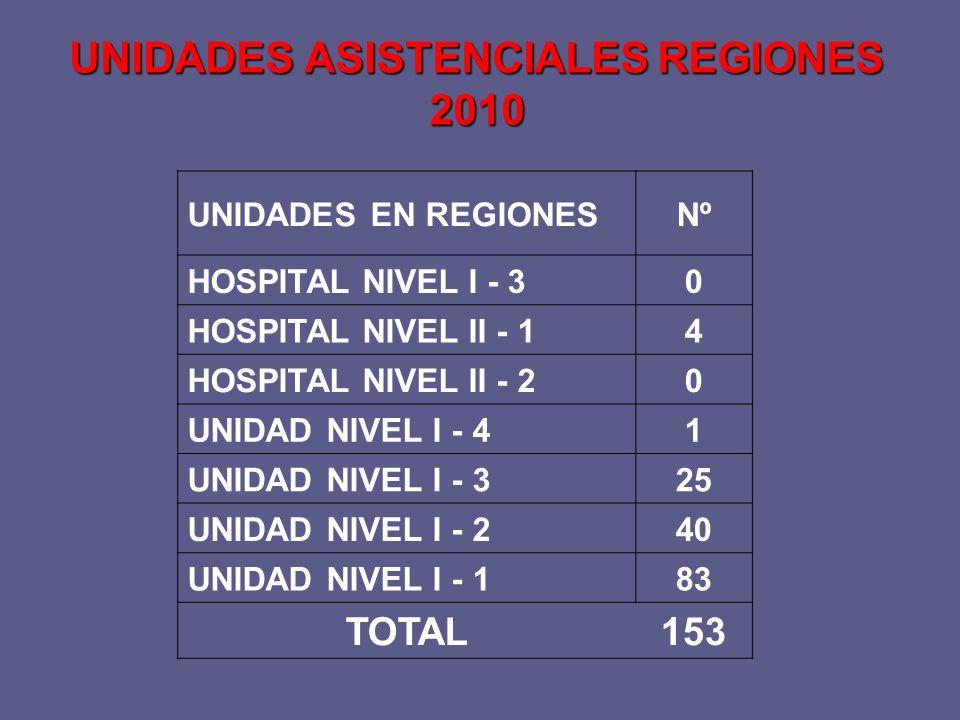 UNIDADES EN REGIONESNº HOSPITAL NIVEL I - 30 HOSPITAL NIVEL II - 14 HOSPITAL NIVEL II - 20 UNIDAD NIVEL I - 41 UNIDAD NIVEL I - 325 UNIDAD NIVEL I - 240 UNIDAD NIVEL I - 183 TOTAL153 UNIDADES ASISTENCIALES REGIONES 2010