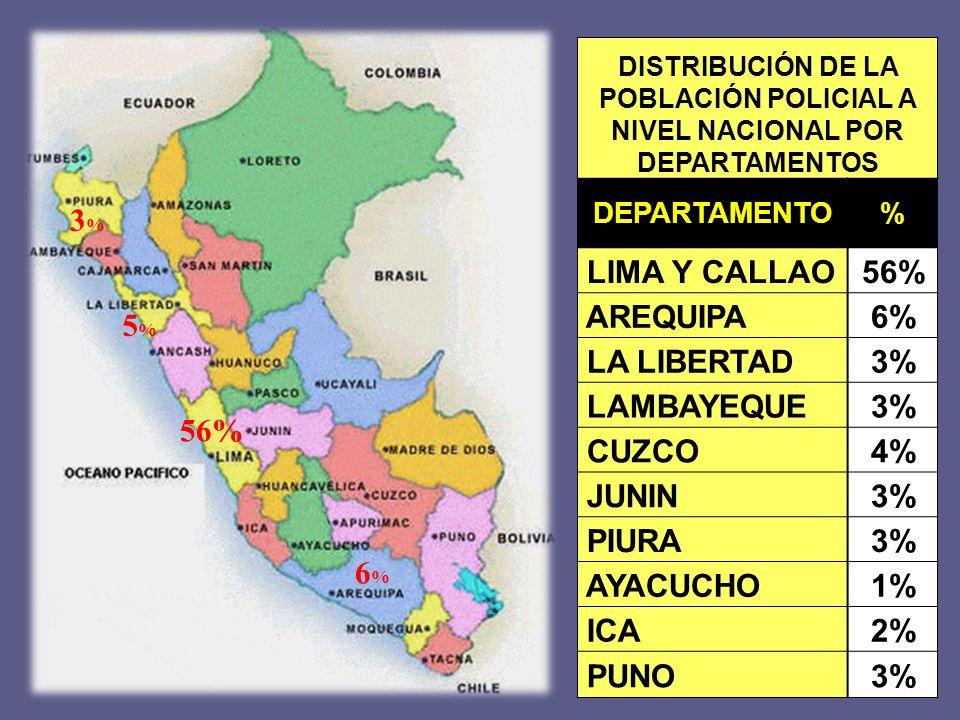 DISTRIBUCIÓN DE LA POBLACIÓN POLICIAL A NIVEL NACIONAL POR DEPARTAMENTOS DEPARTAMENTO% LIMA Y CALLAO56% AREQUIPA6% LA LIBERTAD3% LAMBAYEQUE3% CUZCO4% JUNIN3% PIURA3% AYACUCHO1% ICA2% PUNO3% 3%3% 56% 6%6% 5%5%