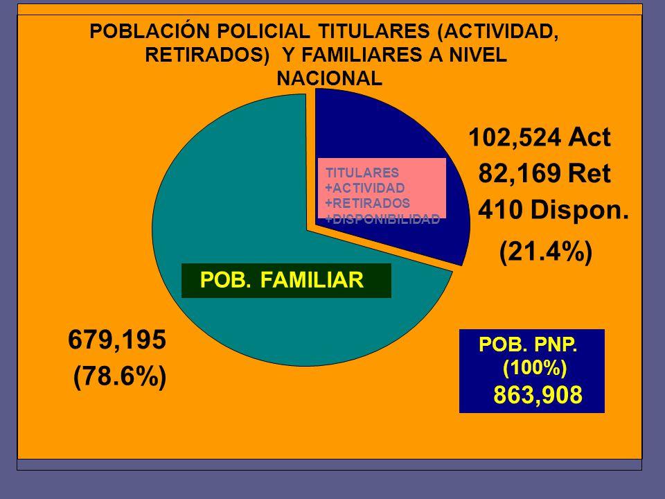 POBLACIÓN POLICIAL TITULARES (ACTIVIDAD, RETIRADOS) Y FAMILIARES A NIVEL NACIONAL POB. PNP. (100%) 863,908 POB. FAMILIAR TITULARES +ACTIVIDAD +RETIRAD