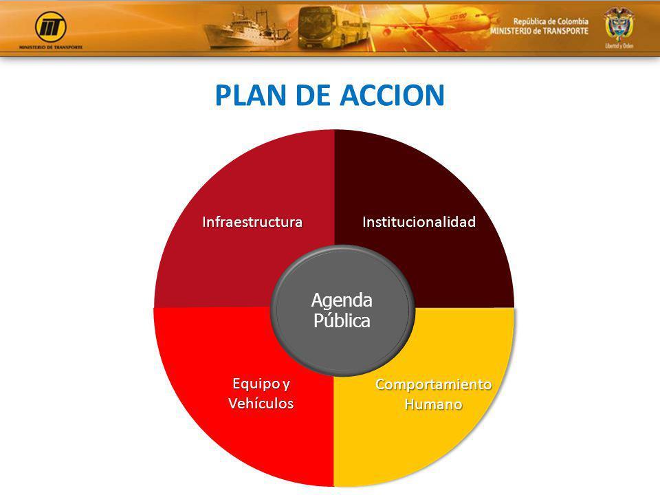 PLAN DE ACCION InstitucionalidadInfraestructura ComportamientoHumano Equipo y Vehículos Agenda Pública