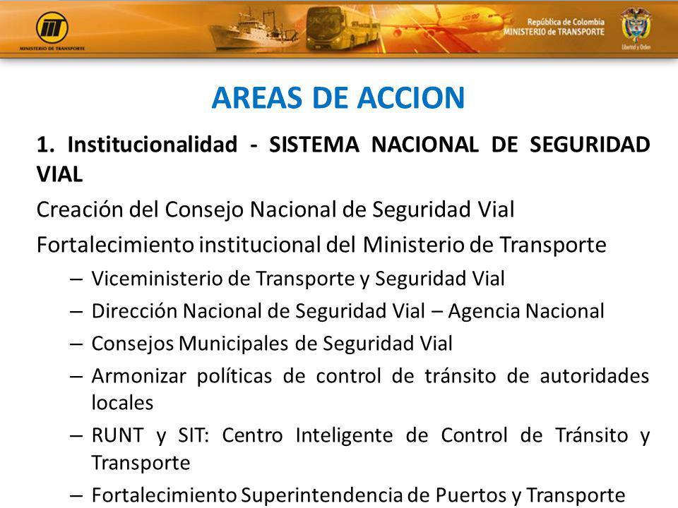 AREAS DE ACCION 1. Institucionalidad - SISTEMA NACIONAL DE SEGURIDAD VIAL Creación del Consejo Nacional de Seguridad Vial Fortalecimiento instituciona