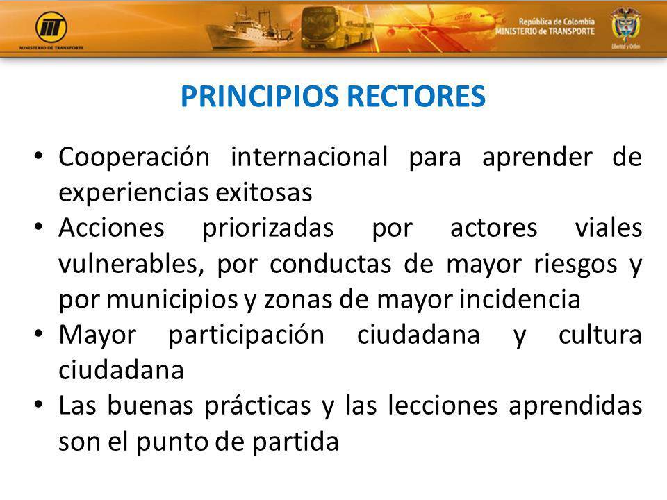 Cooperación internacional para aprender de experiencias exitosas Acciones priorizadas por actores viales vulnerables, por conductas de mayor riesgos y