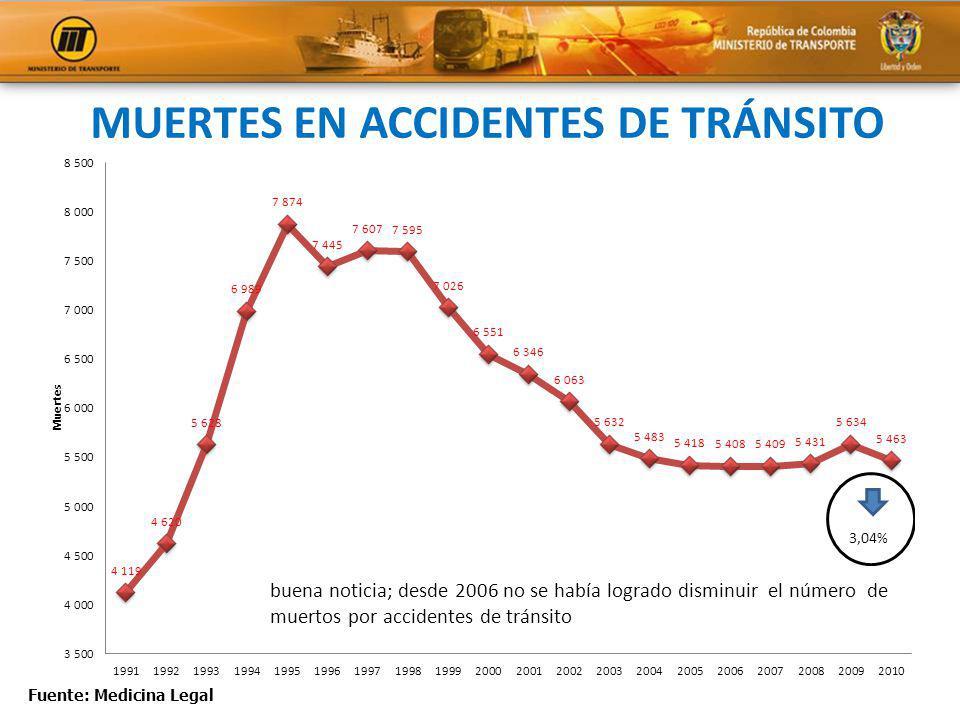 MUERTES EN ACCIDENTES DE TRÁNSITO Fuente: Medicina Legal