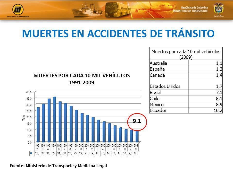 MUERTES EN ACCIDENTES DE TRÁNSITO Fuente: Ministerio de Transporte y Medicina Legal Muertos por cada 10 mil vehículos (2009) Australia1,1 España1,3 Ca