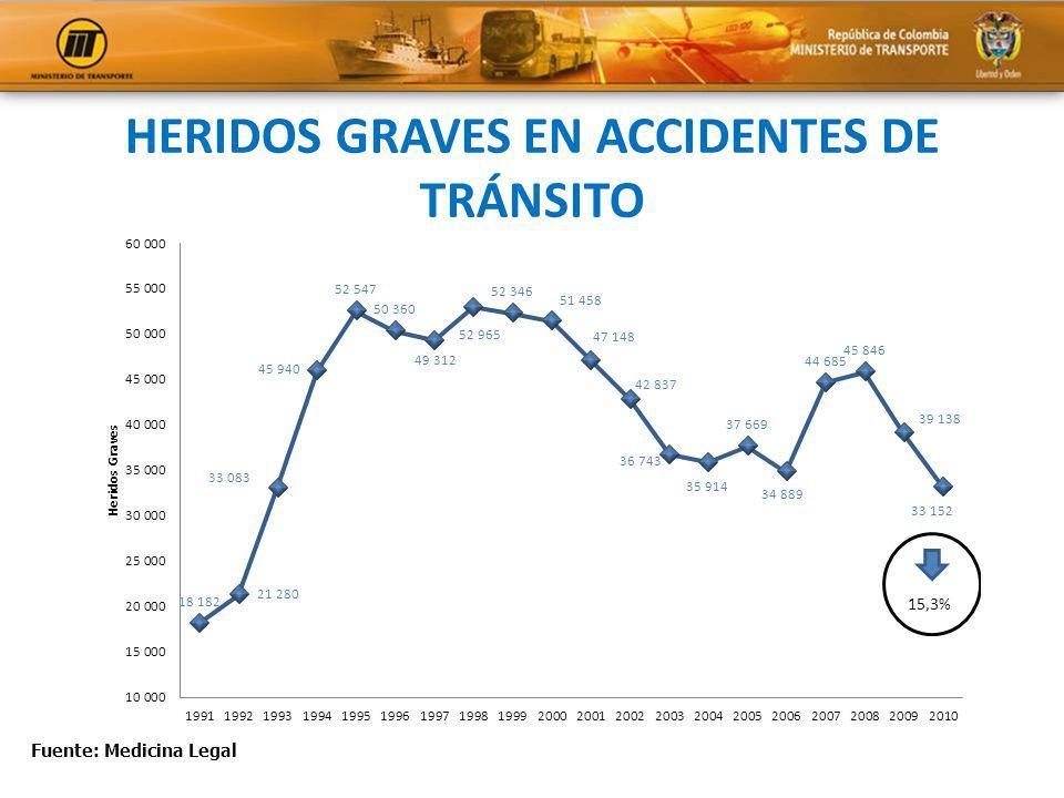 Fuente: Medicina Legal HERIDOS GRAVES EN ACCIDENTES DE TRÁNSITO