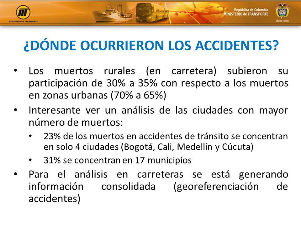 ¿DÓNDE OCURRIERON LOS ACCIDENTES? Los muertos rurales (en carretera) subieron su participación de 30% a 35% con respecto a los muertos en zonas urbana