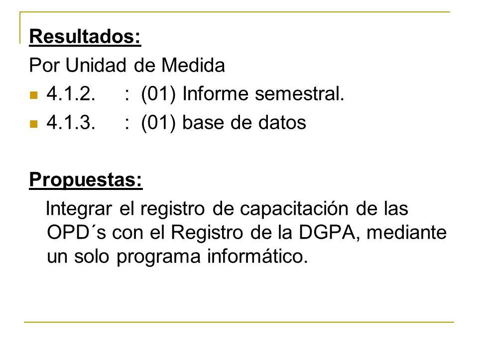 Resultados: Por Unidad de Medida 4.1.2.: (01) Informe semestral. 4.1.3.: (01) base de datos Propuestas: Integrar el registro de capacitación de las OP