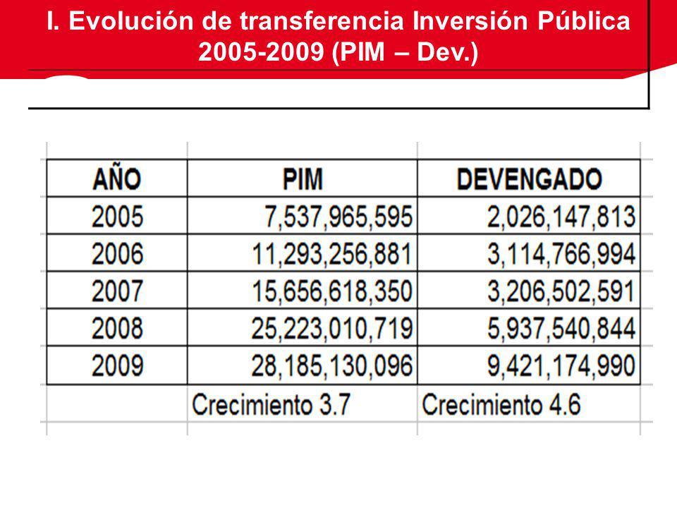 I. Evolución de transferencia Inversión Pública 2005-2009 (PIM – Dev.)