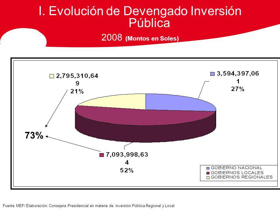 I. Evolución de Devengado Inversión Pública 2008 (Montos en Soles) Fuente MEF/ Elaboración: Consejera Presidencial en materia de inversión Pública Reg