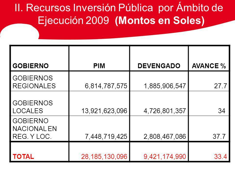 II. Recursos Inversión Pública por Ámbito de Ejecución 2009 (Montos en Soles) GOBIERNOPIMDEVENGADOAVANCE % GOBIERNOS REGIONALES6,814,787,5751,885,906,