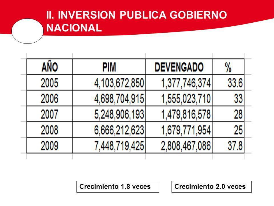 II. INVERSION PUBLICA GOBIERNO NACIONAL Crecimiento 1.8 vecesCrecimiento 2.0 veces