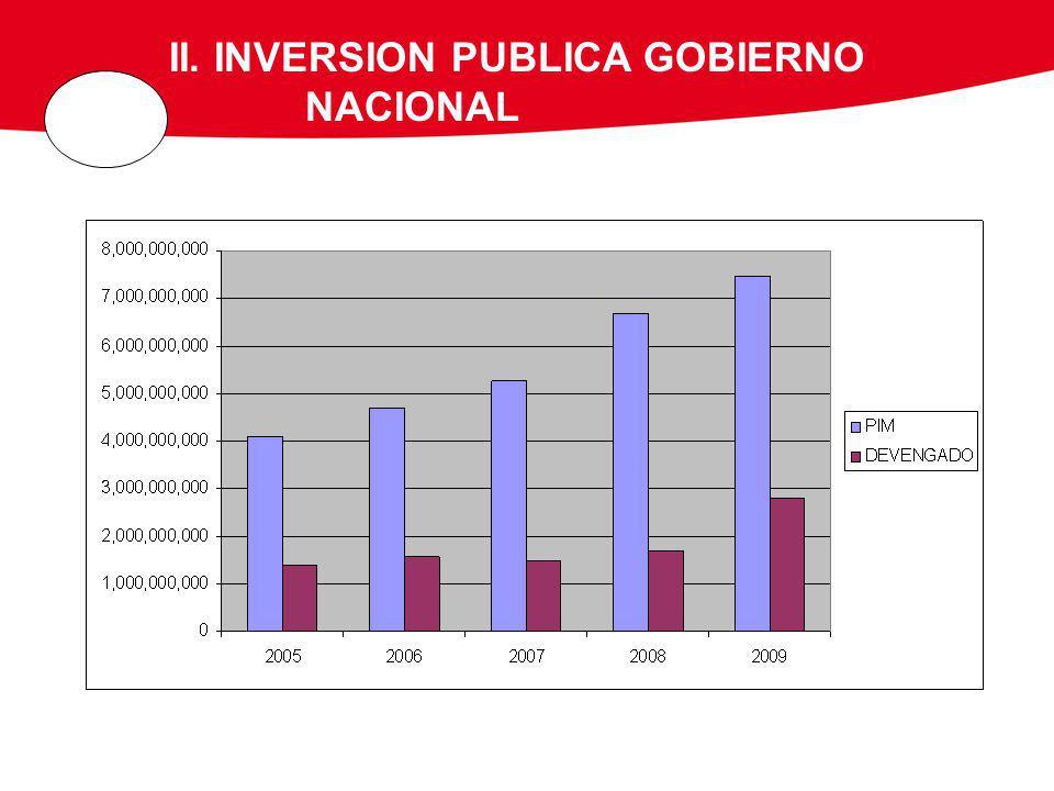 II. INVERSION PUBLICA GOBIERNO NACIONAL