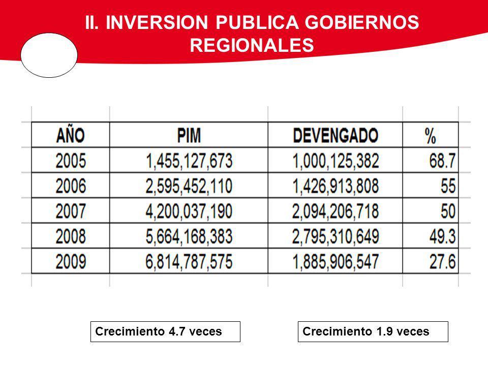 II. INVERSION PUBLICA GOBIERNOS REGIONALES Crecimiento 4.7 vecesCrecimiento 1.9 veces