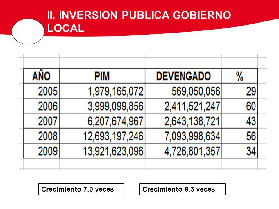 II. INVERSION PUBLICA GOBIERNO LOCAL Crecimiento 7.0 vecesCrecimiento 8.3 veces