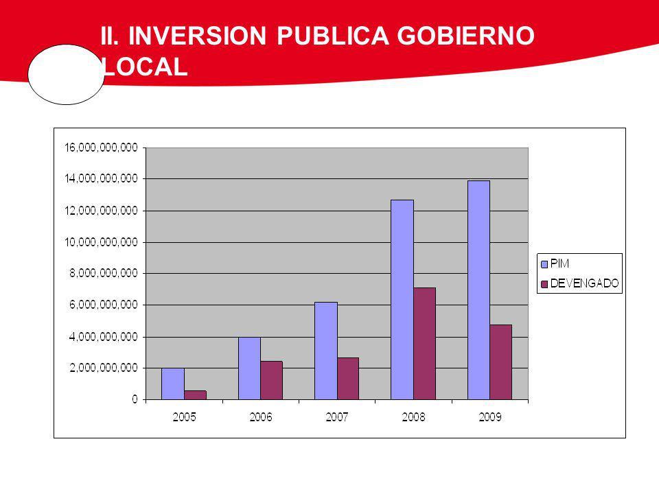 II. INVERSION PUBLICA GOBIERNO LOCAL