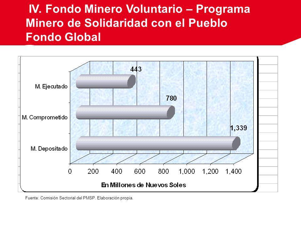 IV. Fondo Minero Voluntario – Programa Minero de Solidaridad con el Pueblo Fondo Global Fuente: Comisión Sectorial del PMSP. Elaboración propia.