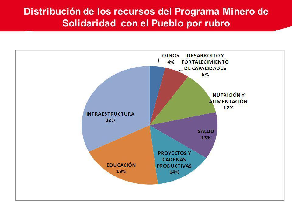 Distribución de los recursos del Programa Minero de Solidaridad con el Pueblo por rubro