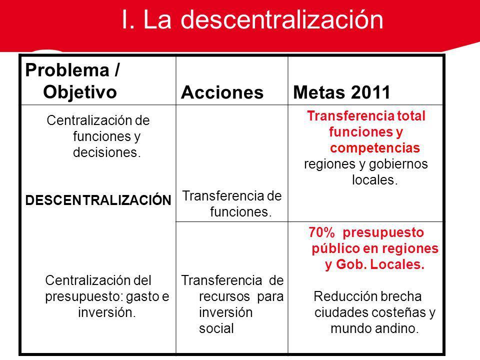 Problema / ObjetivoAccionesMetas 2011 Centralización de funciones y decisiones. DESCENTRALIZACIÓN Centralización del presupuesto: gasto e inversión. T