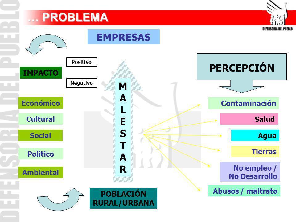 … PROBLEMA … PROBLEMA EMPRESAS IMPACTO Positivo Negativo Económico Cultural Social Político Ambiental MALESTARMALESTAR POBLACIÓN RURAL/URBANA PERCEPCI
