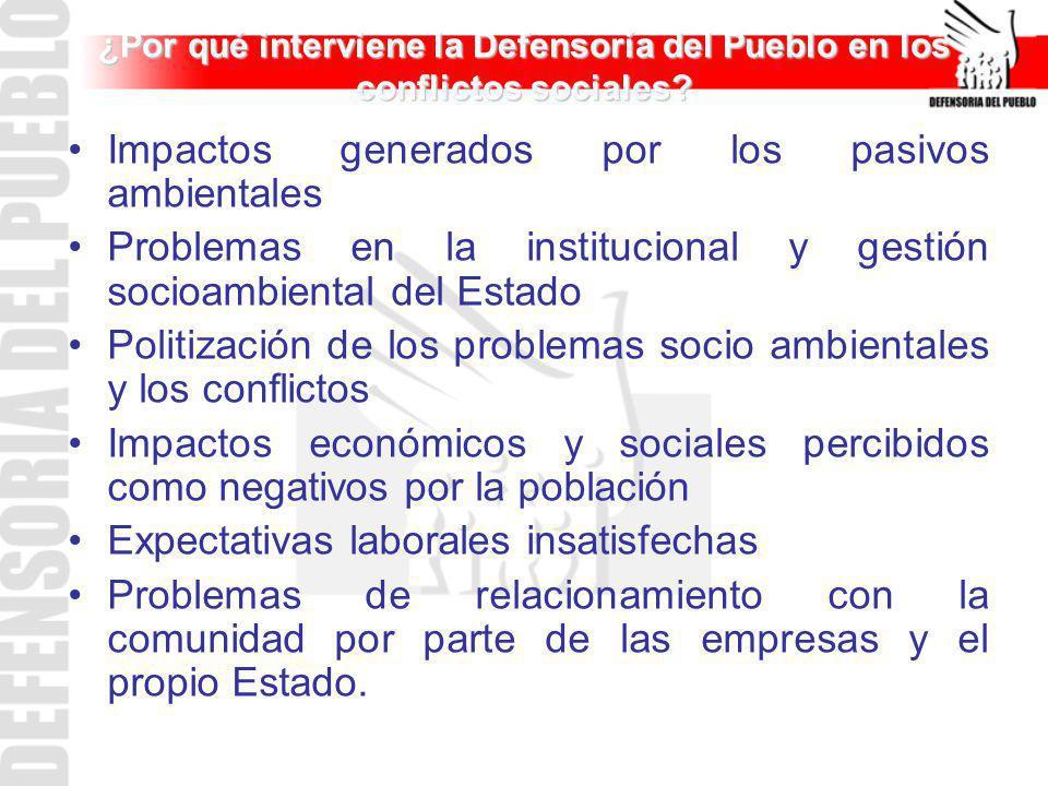 ¿Por qué interviene la Defensoría del Pueblo en los conflictos sociales? Impactos generados por los pasivos ambientales Problemas en la institucional