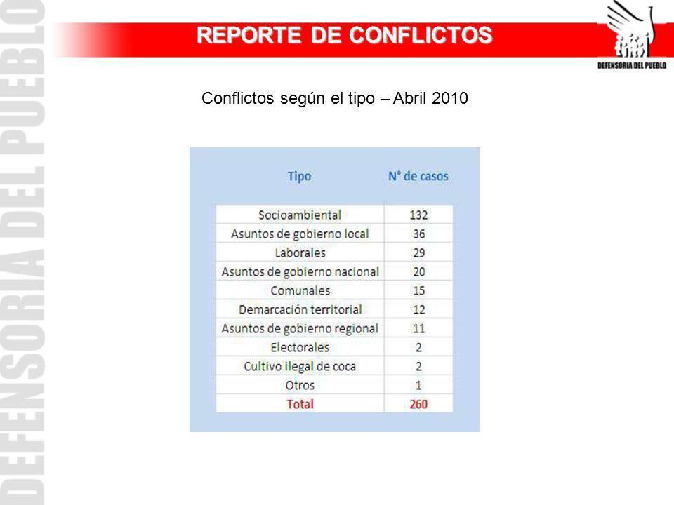 Conflictos según el tipo – Abril 2010 REPORTE DE CONFLICTOS