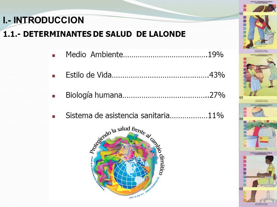 1.1.- DETERMINANTES DE SALUD DE LALONDE Medio Ambiente………………………………….19% Estilo de Vida……………………………………….43% Biología humana…………………………………..27% Sistema de