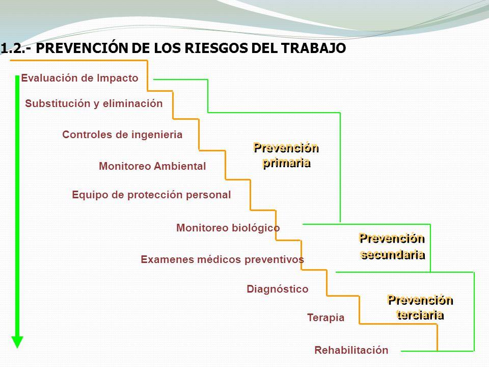 1.2.- PREVENCIÓN DE LOS RIESGOS DEL TRABAJO Evaluación de Impacto Substitución y eliminación Controles de ingenieria Monitoreo Ambiental Equipo de pro